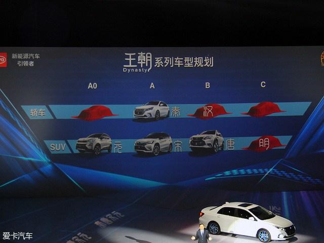 2016年4月11日,比亚迪在新车战略发布会中公布了王朝系列的新车战略,其中王朝系列车型还将推出三款全新车型,而之前制定的7+4战略也将继续执行。另外,在大会中王传福指出未来新能源车0-100km/h加速时间在5秒内将是标准。    比亚迪新车战略 比亚迪汽车总裁王传福   本次战略发布会中,比亚迪总裁王传福公布了王朝系列车型的最新战略。未来,王朝系列将推出三款全新轿车和一款全新SUV。除了大家熟悉的秦汉两款轿车外,比亚迪还将推出推出一款全新的小型轿车和一款中大型轿车,但目前这两款新车还没有更多信息。